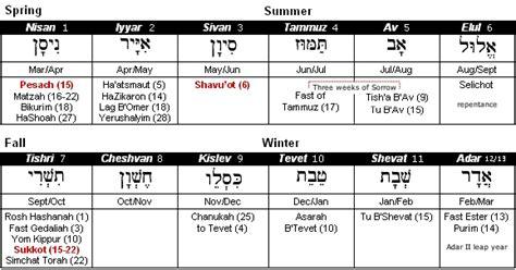 Religious Calendar Comparison Calendar Hebrew Calendar