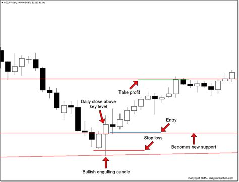 engulfing pattern in trading how to trade the bullish engulfing pattern daily price