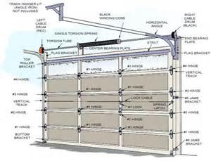 Overhead Door Manuals Garage Door Parts Garage Door Parts Garage Door Opener Parts