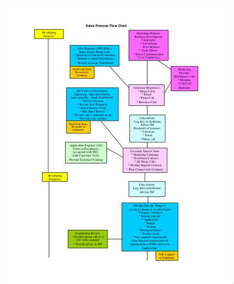cal poly business flowchart cal poly business flowchart 28 images cal poly