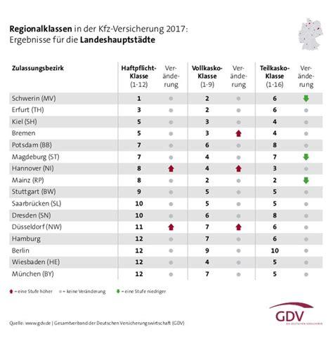 Kfz Versicherung ändern by Regionalklassen 2017 So 228 Ndern Sich Die Beitr 228 Ge In Der
