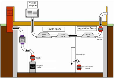 how to run co2 in grow room ventilation