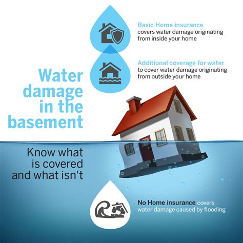 does house insurance cover personal injury water damage in the basement what does your insurance