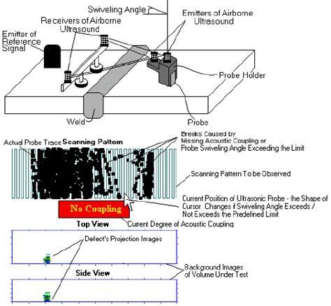 Portable Workstation For Ultrasonic Weld Inspection