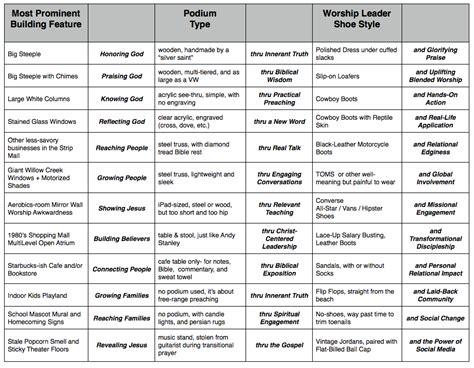 generate chart church vision statement generator chart churchmag