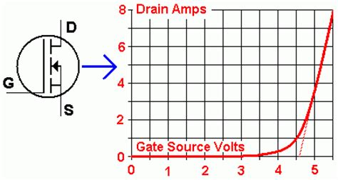 mosfet transistor graph here is a comparison between an npn transistor and n channel mosfet images frompo
