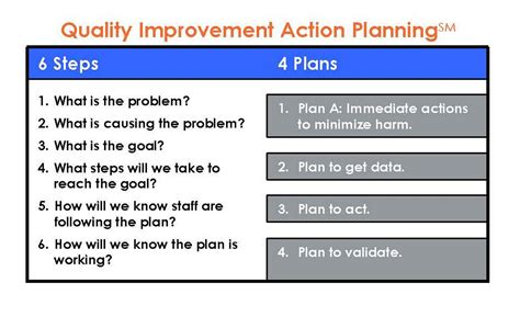 On Improving Healthcare Quality And Compliance May 2010 Quality Improvement Plan Template Healthcare