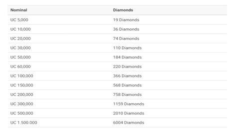 mudah beli diamonds mobile legends pake unipin playtoko