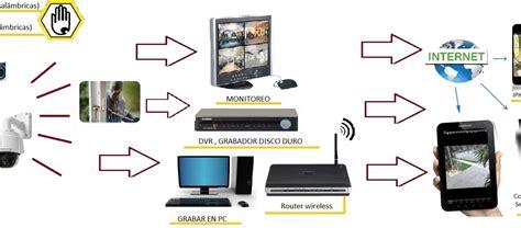 como funcionan las camaras ip sistemas alarmas camaras de seguridad como funcionan