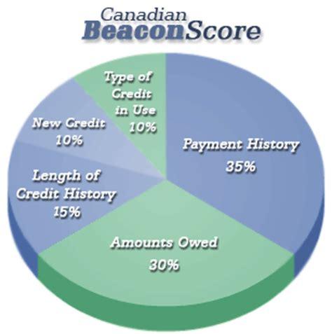 Credit Score Formula Canada The Fico Beacon Score Brokers By Tmg The Mortgage