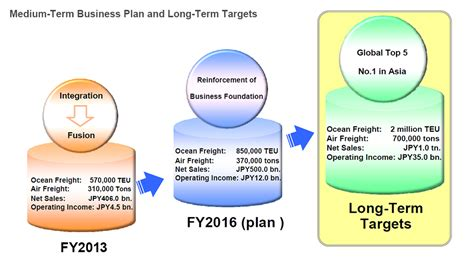 new medium term business plan annual report 2014 yusen