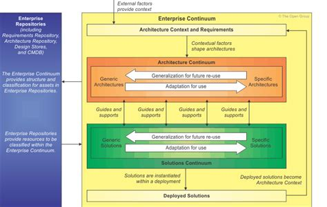 Information Technology Service Level Agreement Template enterprise continuum