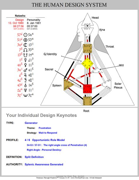 human design gate meaning love your human design 187 human design defined vs undefined