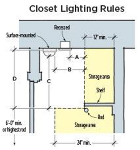 Closet Lighting Code by Are Leds Okay In Closets Jlc Leds Lighting