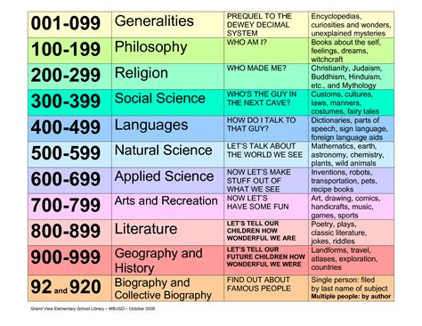 printable dewey numbers dewey decimal classification chart ts dewey decimal