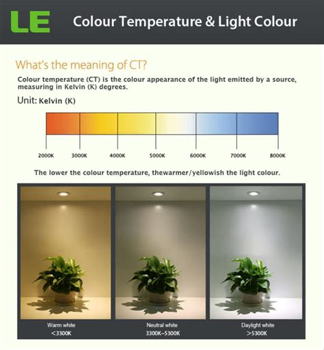 what temperature light for living room choose the led light colour for your room lighting