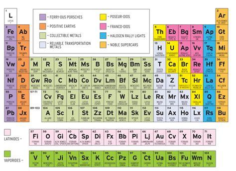 元素周期表 きよおと kiyoto