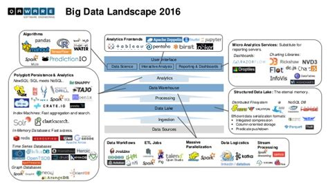 Big Data Landscape 2016 Big Data Landscape