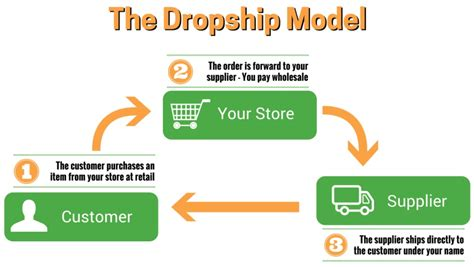 How To Make Money Online Forums - ask how to make money with dropshipping beermoneyforum com we help each other