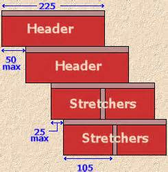 Corbelled Brickwork Pavingexpert Regulating Masonry
