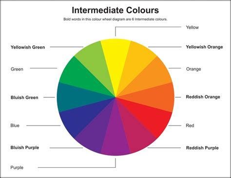 what are the intermediate colors what are intermediate colors quora