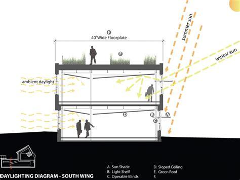 lutron daylight sensor wiring diagram daylight sensor