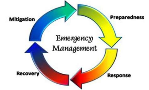 master your disaster your readiness response and recovery prep guide community edition volume 2 books sle building evacuation plan emergency