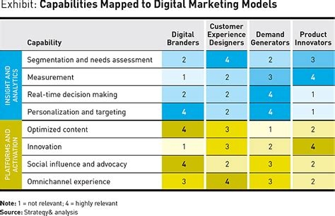 how to choose the right digital marketing model