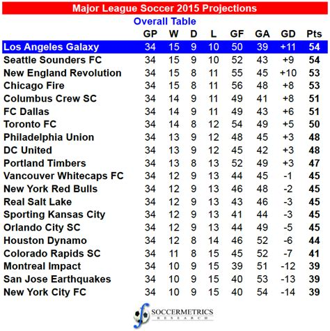 Mls League Table by Projecting The 2015 Major League Soccer Season Soccermetrics Research Llc
