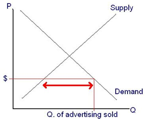 high c supply demand supply graph