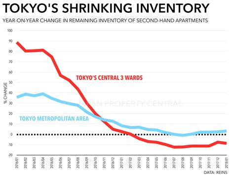 tokyo apartment sale prices increase for 64th month
