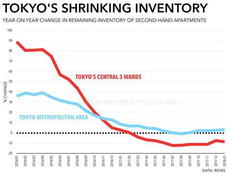 Tokyo Apartment Sale Prices Increase Tokyo Apartment Sale Prices Increase For 64th Month