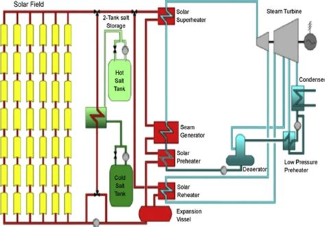 solar power schematic diagram solar power wire diagram
