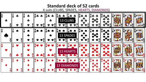 how to make a deck of cards probability 03 intro to standard deck of cards