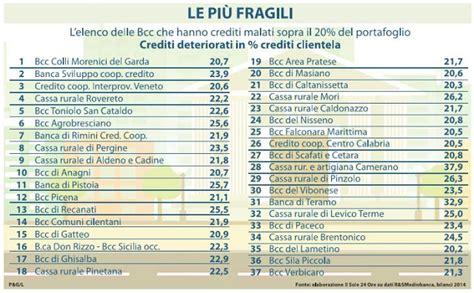 di credito cooperativo banche italiane di credito cooperativo a rischio default
