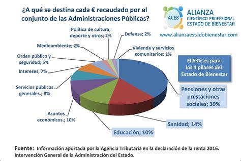quienes declaran renta por el ao 2016 aceb alianza cient 237 fico profesional para el estado de