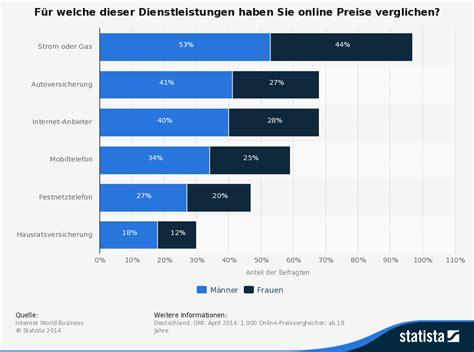 Adac Kfz Versicherung Prozente übertragen by Auto Pkw Und Kfz Versicherung 252 Ber Check24