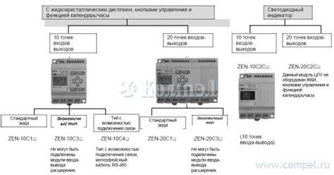 Omron Zen 20c1dr D V2 1 zen 20c1dr d v2 omron industrial automation модуль цпу