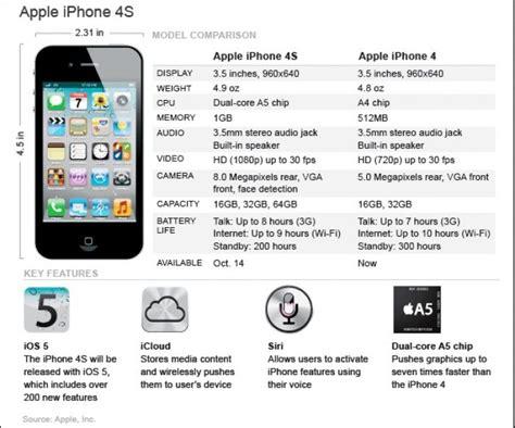 Kenapa Lebih Murah Dari Iphone alasan kenapa harga iphone lebih mahal walau spesifikasi dibawah dari android