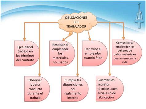 derechos y obligaciones de los trabajadores obligaciones y derechos de los trabajadores
