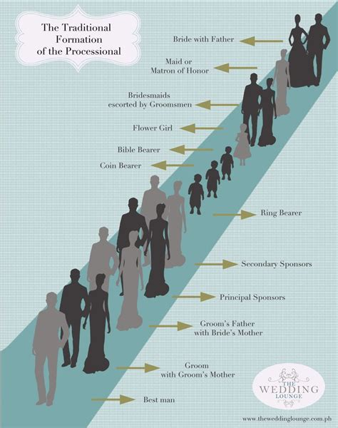 Wedding Ceremony Processional Order by Wedding Processional Order Except I Would Like
