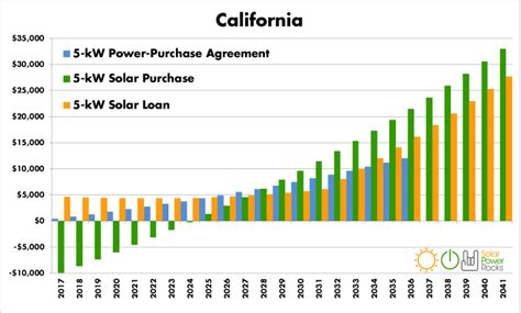 average cost of solar system in california california home solar power rebates tax credits savings