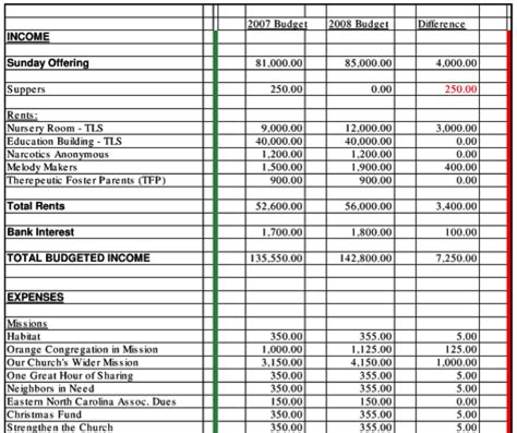 Best Photos Of Church Budget Worksheet Free Church Budget Spreadsheet Template Church Budget Church Budget Template