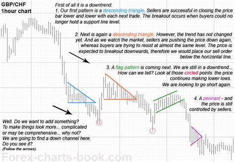 chart pattern forex trading forex charts book series of free forex ebooks chart