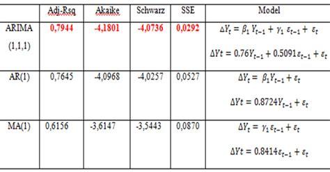 interpretasi model dan uji syarat model untuk peramalan forecasting