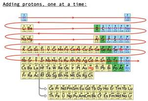 Elements Protons Starting With Element 1 The Periodic Table Adds
