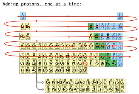 Periodic Table Protons by Quantum Numbers Periodic Table Car Interior Design