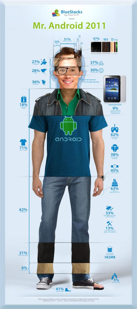 T Shirt Android User meet mr android 2011 cnet