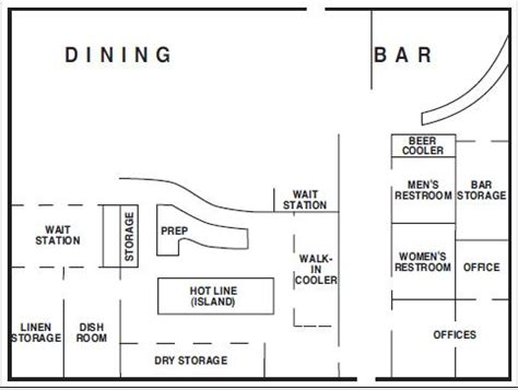 restaurant layout meaning planning and operation various food and beverage outlet