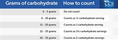 carbohydrates 15 grams healthy living and health wellness tips by ccs